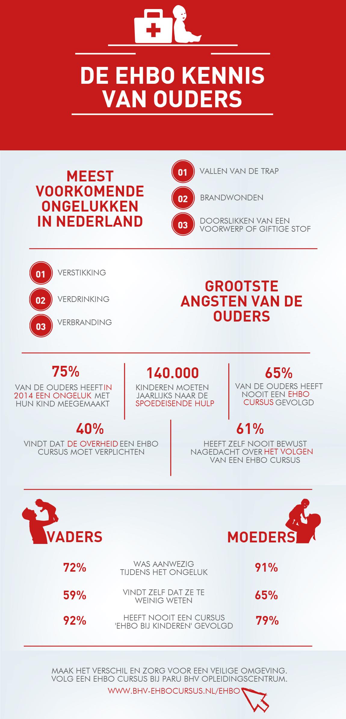 Infographic over de EHBO kennis van ouders